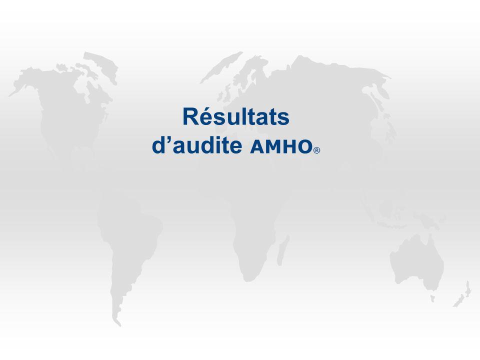 Résultats d'audite AMHO ®