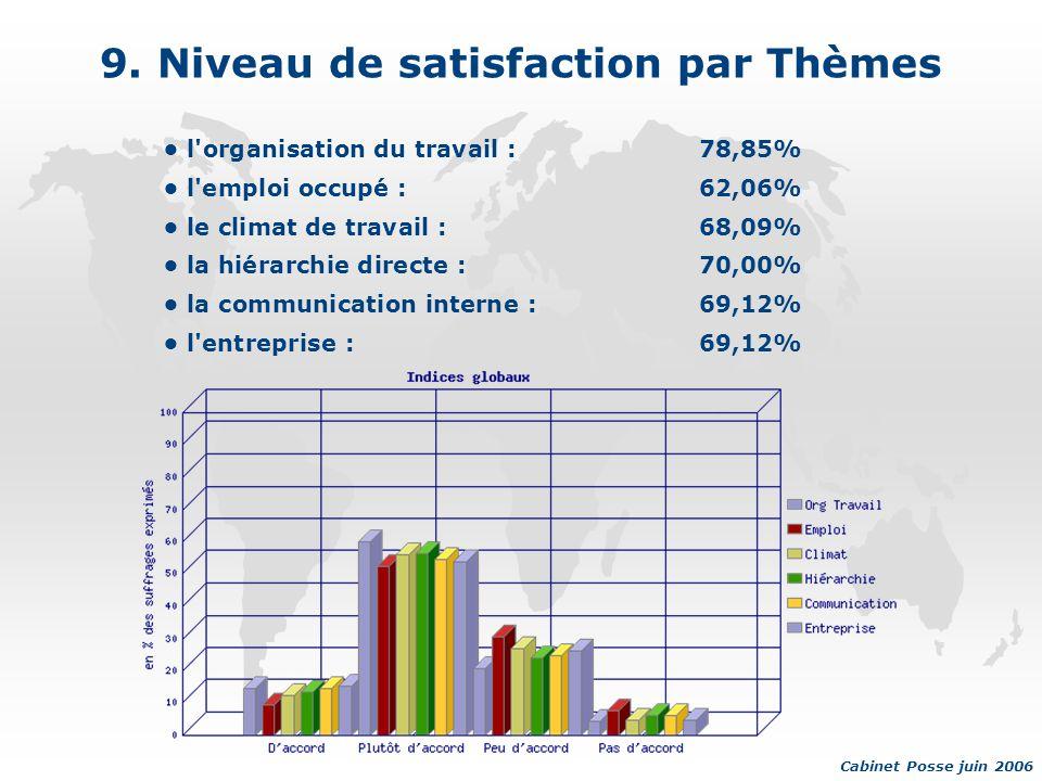 9. Niveau de satisfaction par Thèmes l'organisation du travail :78,85% l'emploi occupé :62,06% le climat de travail :68,09% la hiérarchie directe :70,