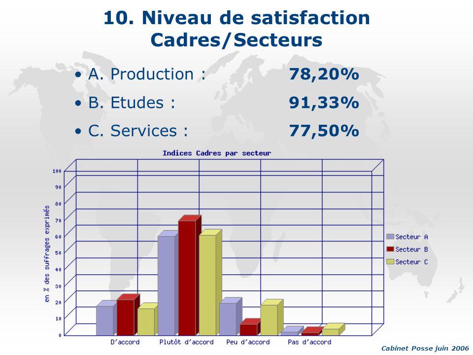 10. Niveau de satisfaction Cadres/Secteurs A. Production :78,20% B.