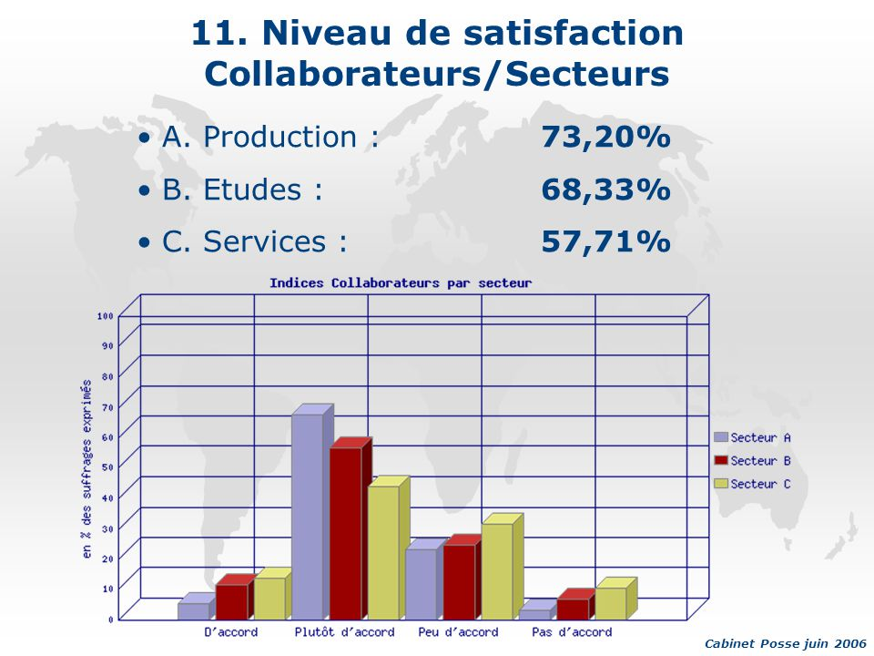 11. Niveau de satisfaction Collaborateurs/Secteurs A.