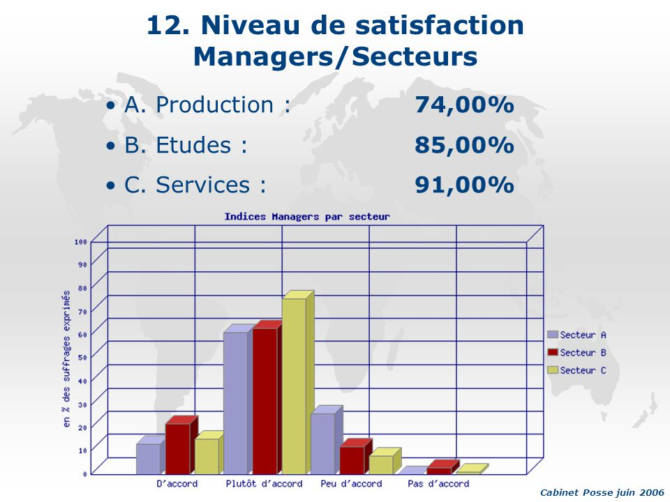 12.Niveau de satisfaction Managers/Secteurs A. Production :74,00% B.