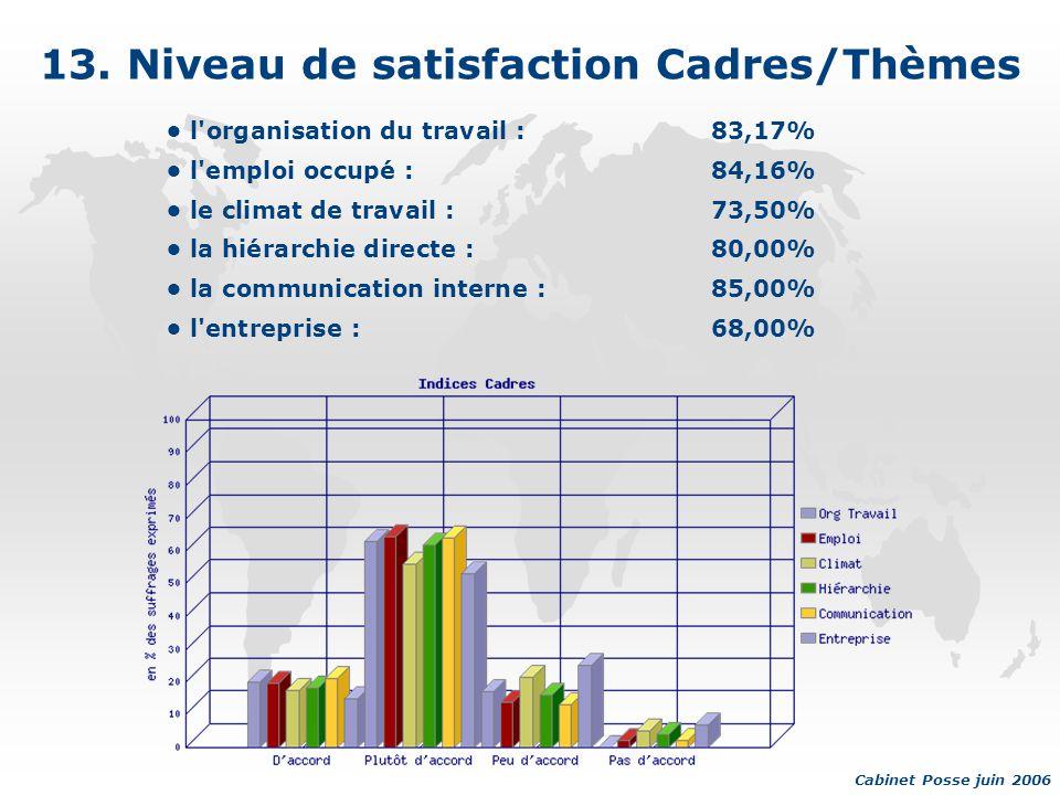 13. Niveau de satisfaction Cadres/Thèmes l'organisation du travail :83,17% l'emploi occupé :84,16% le climat de travail :73,50% la hiérarchie directe