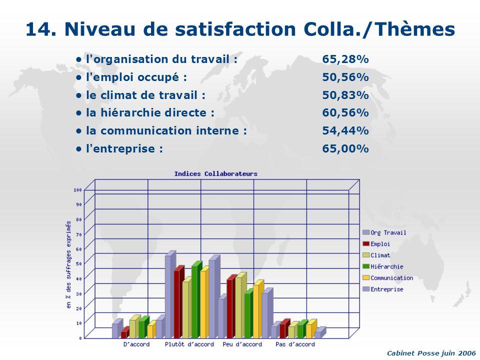 14. Niveau de satisfaction Colla./Thèmes l'organisation du travail :65,28% l'emploi occupé :50,56% le climat de travail :50,83% la hiérarchie directe
