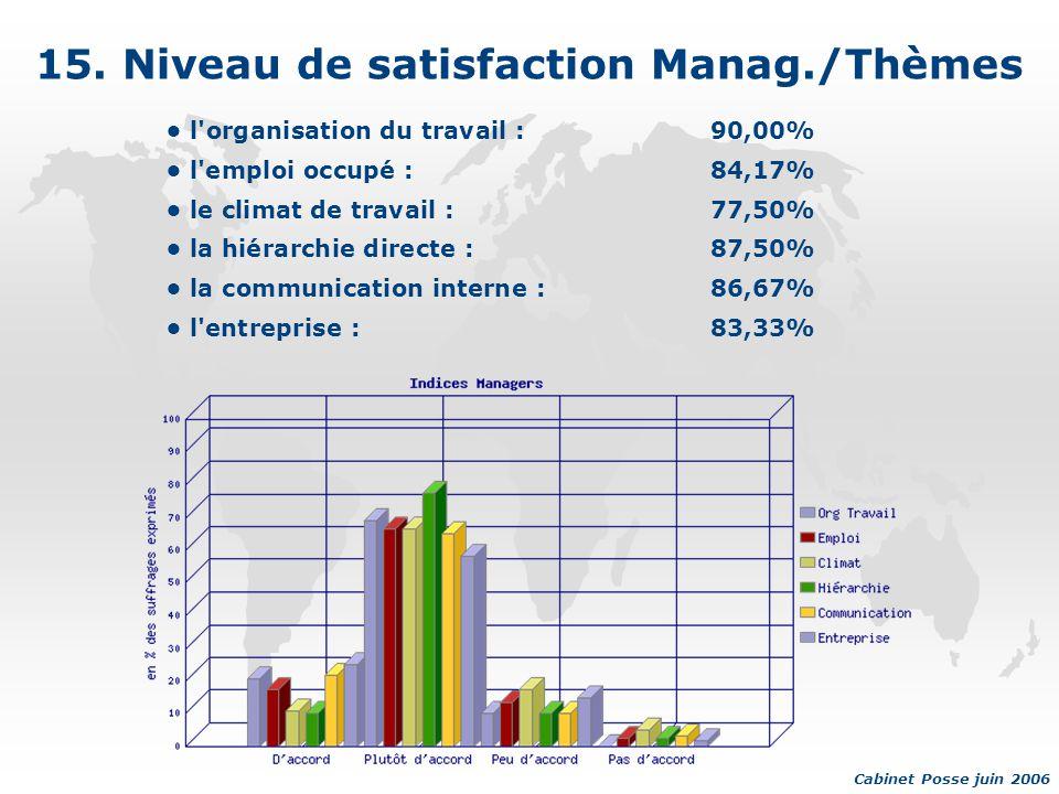 15. Niveau de satisfaction Manag./Thèmes l'organisation du travail :90,00% l'emploi occupé :84,17% le climat de travail :77,50% la hiérarchie directe