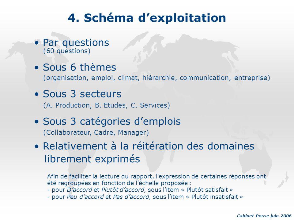 4. Schéma d'exploitation Par questions (60 questions) Sous 6 thèmes (organisation, emploi, climat, hiérarchie, communication, entreprise) Sous 3 secte
