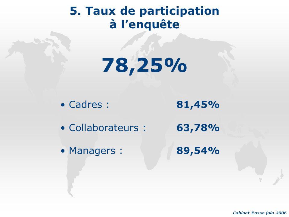 5. Taux de participation à l'enquête 78,25% Cabinet Posse juin 2006 Cadres :81,45% Collaborateurs :63,78% Managers :89,54%