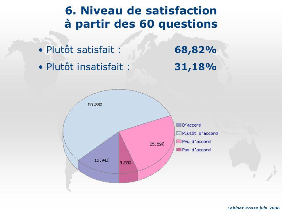 6. Niveau de satisfaction à partir des 60 questions Plutôt satisfait :68,82% Plutôt insatisfait :31,18% Cabinet Posse juin 2006