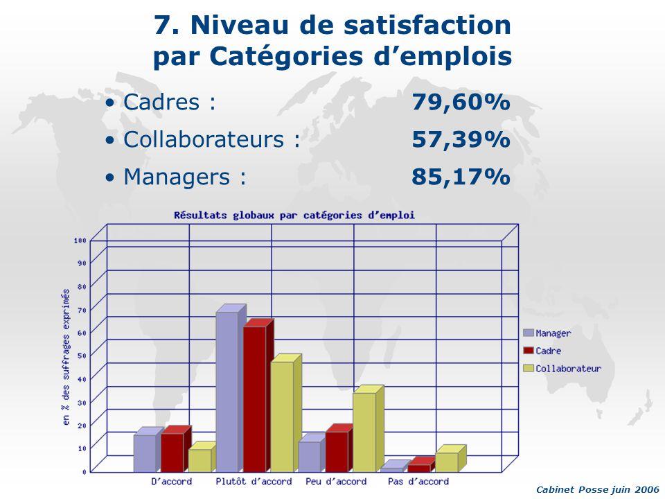 7. Niveau de satisfaction par Catégories d'emplois Cadres :79,60% Collaborateurs :57,39% Managers :85,17% Cabinet Posse juin 2006