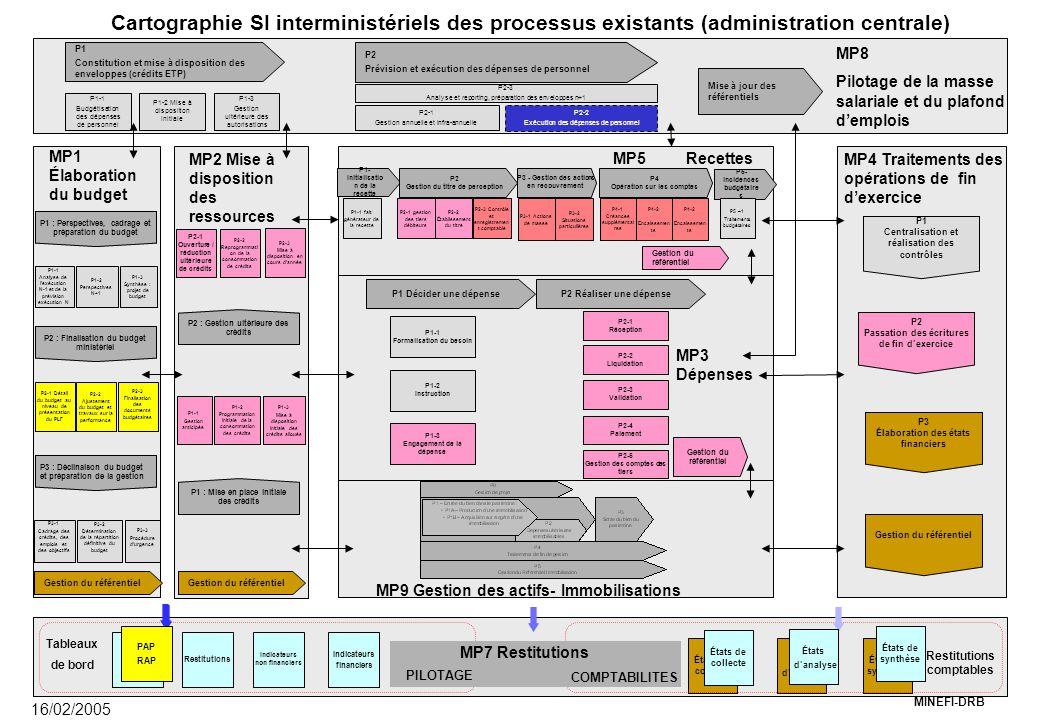 MINEFI-DRB MP9 Gestion des actifs- Immobilisations MP3 Dépenses P1 Décider une dépenseP2 Réaliser une dépense P1-1 Formalisation du besoin P1-2 Instruction P2-1 Réception P3 - Gestion des actions en recouvrement P1- Initialisatio n de la recette P2 Gestion du titre de perception P4 Opération sur les comptes MP4 Traitements des opérations de fin d'exercice MP8 Pilotage de la masse salariale et du plafond d'emplois MP2 Mise à disposition des ressources MP1 Élaboration du budget P1 : Perspectives, cadrage et préparation du budget P1-1 Analyse de l'exécution N-1 et de la prévision exécution N P1-2 Perspectives N+1 P1-3 Synthèse : projet de budget P3-3 Procédure d'urgence P3-2 Détermination de la répartition définitive du budget P1-1 Gestion anticipée P1-2 Programmation initiale de la consommation des crédits P2-1 Ouverture / réduction ultérieure de crédits P2-2 Reprogrammati on de la consommation de crédits P1 Centralisation et réalisation des contrôles P2 Passation des écritures de fin d'exercice P1 Constitution et mise à disposition des enveloppes (crédits ETP) P2 Prévision et exécution des dépenses de personnel Mise à jour des référentiels P1-1 Budgétisation des dépenses de personnel P1-2 Mise à disposition initiale P1-3 Gestion ultérieure des autorisations P2-3 Analyse et reporting, préparation des enveloppes n+1 P2-1 Gestion annuelle et infra-annuelle Indicateurs financiers Restitutions Indicateurs non financiers Tableaux de bord Restitutions comptables COMPTABILITES PILOTAGE MP7 Restitutions P3-1 Cadrage des crédits, des emplois et des objectifs MP5 Recettes Gestion du référentiel P3 Élaboration des états financiers Gestion du référentiel P2-1 gestion des tiers débiteurs P1-1 fait générateur de la recette P2-2 Établissement du titre P3 : Déclinaison du budgetet préparation de la gestion P2 : Finalisation du budget ministériel P2 : Gestion ultérieure des crédits P1 : Mise en place initiale des crédits Gestion du référentiel 16/02/2005 P5- incidences budgétaire s Ca