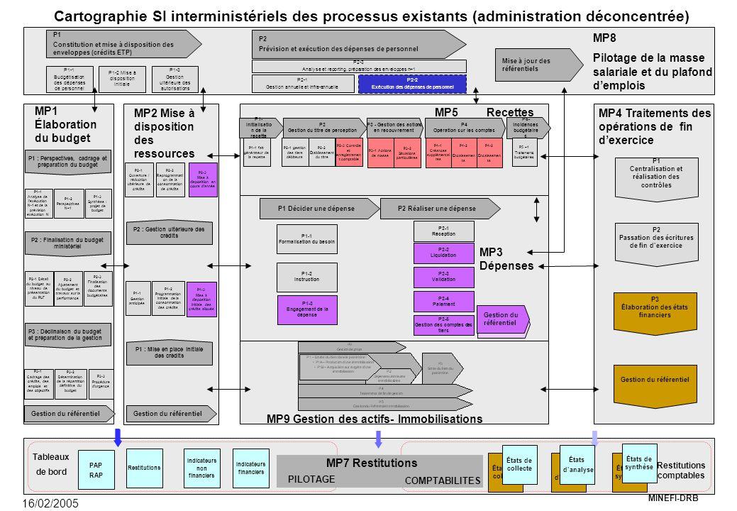 MINEFI-DRB MP9 Gestion des actifs- Immobilisations MP3 Dépenses P1 Décider une dépenseP2 Réaliser une dépense P1-1 Formalisation du besoin P1-2 Instru