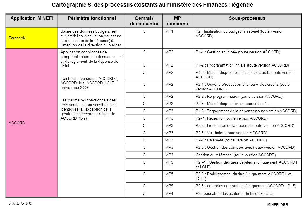 MINEFI-DRB 22/02/2005 Application MINEFIPérimètre fonctionnelCentral / déconcentré MP concerné Sous-processus Farandole Saisie des données budgétaires
