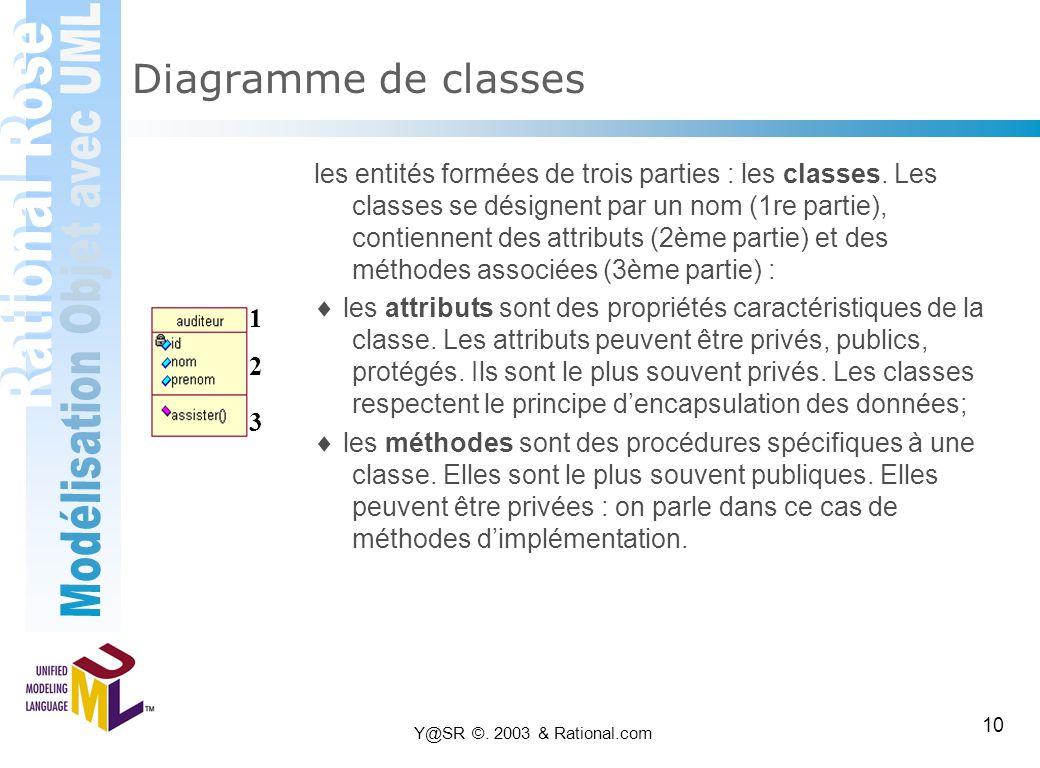 Y@SR ©. 2003 & Rational.com 10 Diagramme de classes les entités formées de trois parties : les classes. Les classes se désignent par un nom (1re parti