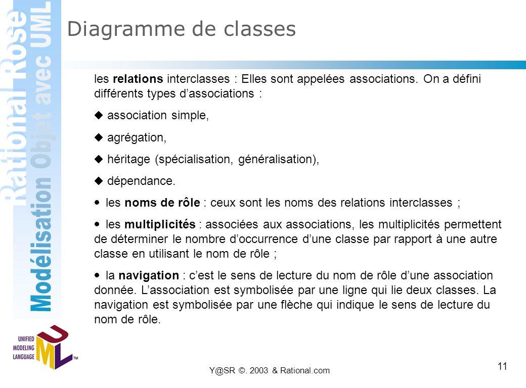 Y@SR ©. 2003 & Rational.com 11 Diagramme de classes les relations interclasses : Elles sont appelées associations. On a défini différents types d'asso