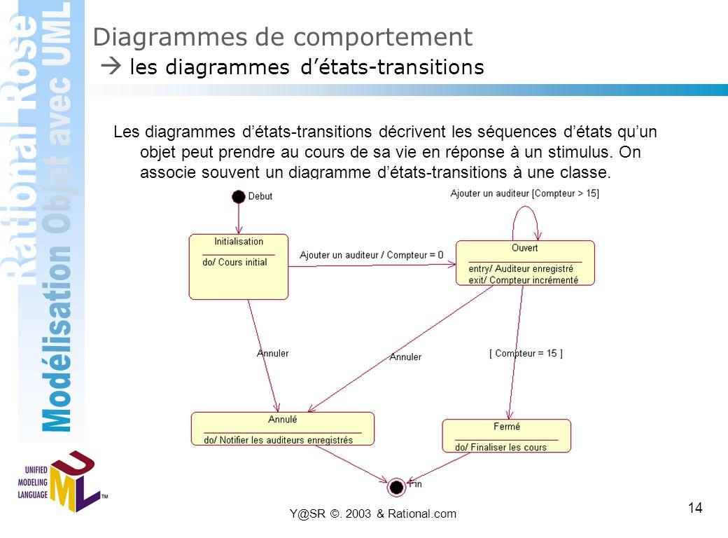 Y@SR ©. 2003 & Rational.com 14 Diagrammes de comportement  les diagrammes d'états-transitions Les diagrammes d'états-transitions décrivent les séquen