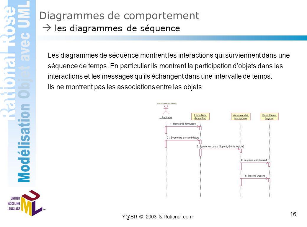 Y@SR ©. 2003 & Rational.com 16 Diagrammes de comportement  les diagrammes de séquence Les diagrammes de séquence montrent les interactions qui survie