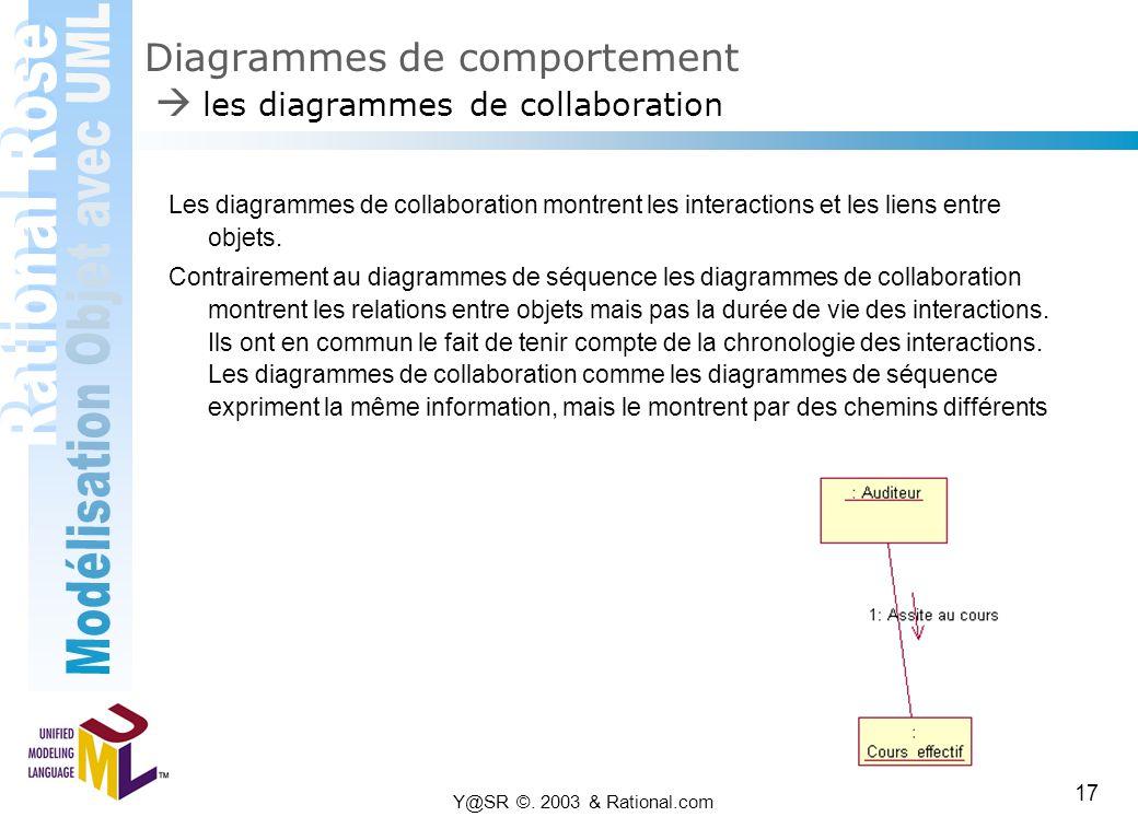 Y@SR ©. 2003 & Rational.com 17 Diagrammes de comportement  les diagrammes de collaboration Les diagrammes de collaboration montrent les interactions