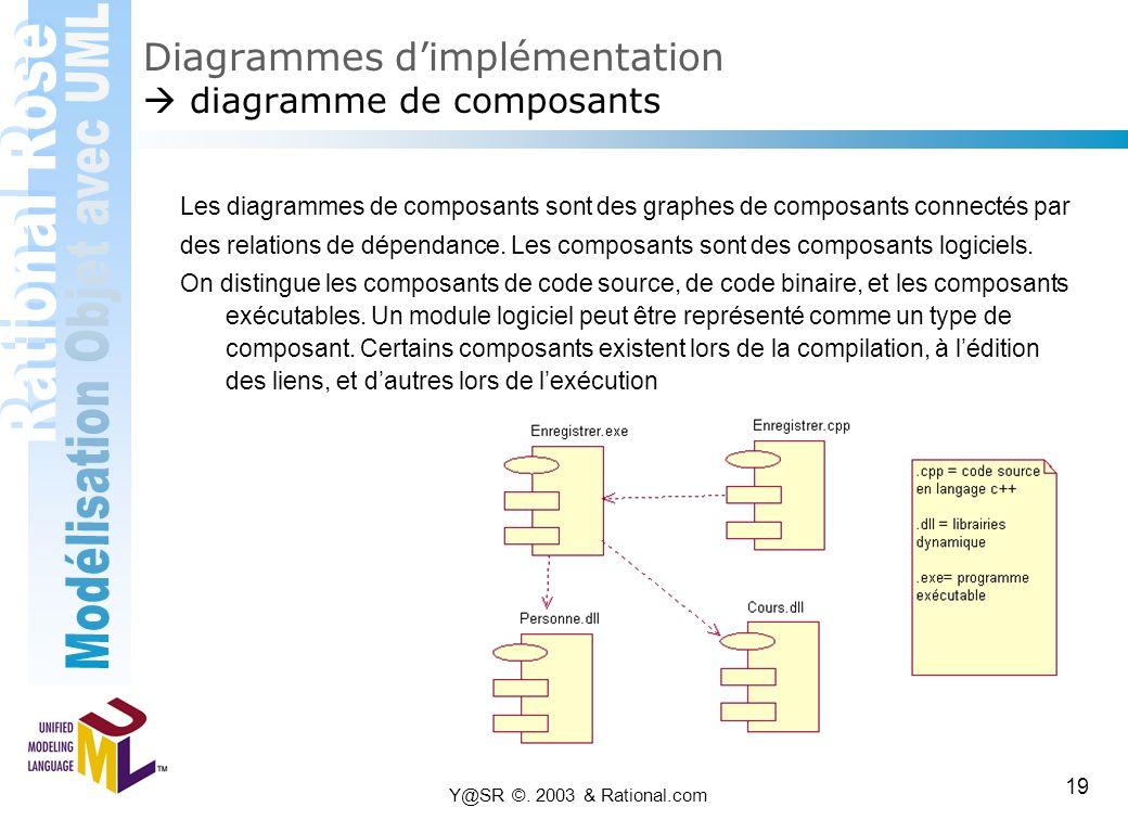 Y@SR ©. 2003 & Rational.com 19 Diagrammes d'implémentation  diagramme de composants Les diagrammes de composants sont des graphes de composants conne