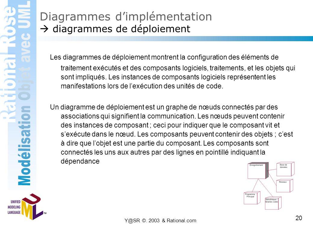 Y@SR ©. 2003 & Rational.com 20 Diagrammes d'implémentation  diagrammes de déploiement Les diagrammes de déploiement montrent la configuration des élé