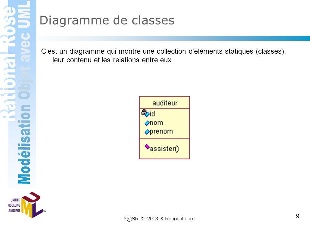 Y@SR ©. 2003 & Rational.com 9 Diagramme de classes C'est un diagramme qui montre une collection d'éléments statiques (classes), leur contenu et les re