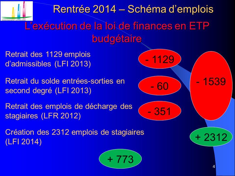 4 Rentrée 2014 – Schéma d'emplois L'exécution de la loi de finances en ETP budgétaire - 1129 Retrait des 1129 emplois d'admissibles (LFI 2013) Retrait du solde entrées-sorties en second degré (LFI 2013) - 60 Création des 2312 emplois de stagiaires (LFI 2014) + 2312 + 773 Retrait des emplois de décharge des stagiaires (LFR 2012) - 351 - 1539
