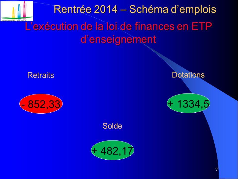 7 Rentrée 2014 – Schéma d'emplois L'exécution de la loi de finances en ETP d'enseignement - 852,33 Retraits + 1334,5 Dotations Solde + 482,17