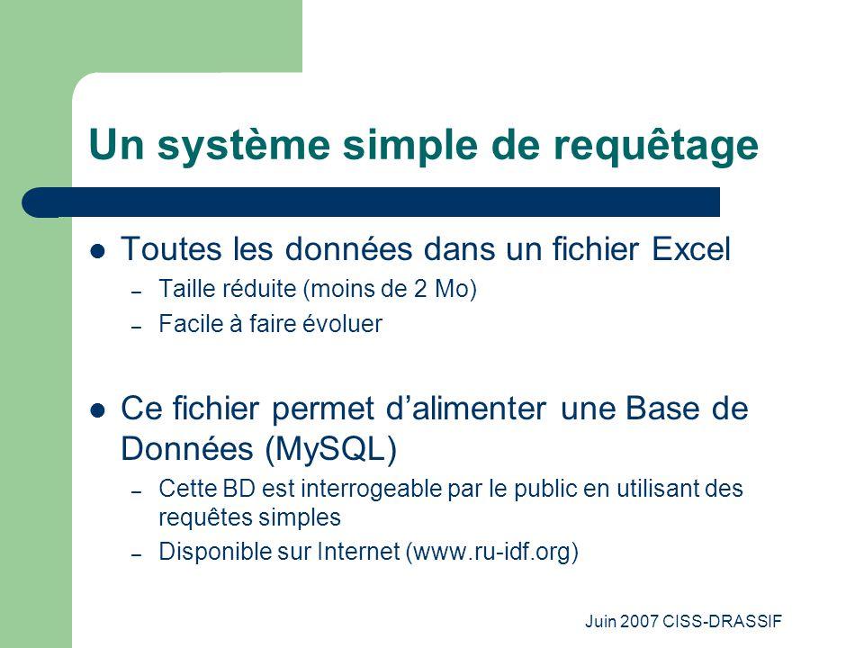Juin 2007 CISS-DRASSIF Un système simple de requêtage Toutes les données dans un fichier Excel – Taille réduite (moins de 2 Mo) – Facile à faire évoluer Ce fichier permet d'alimenter une Base de Données (MySQL) – Cette BD est interrogeable par le public en utilisant des requêtes simples – Disponible sur Internet (www.ru-idf.org)