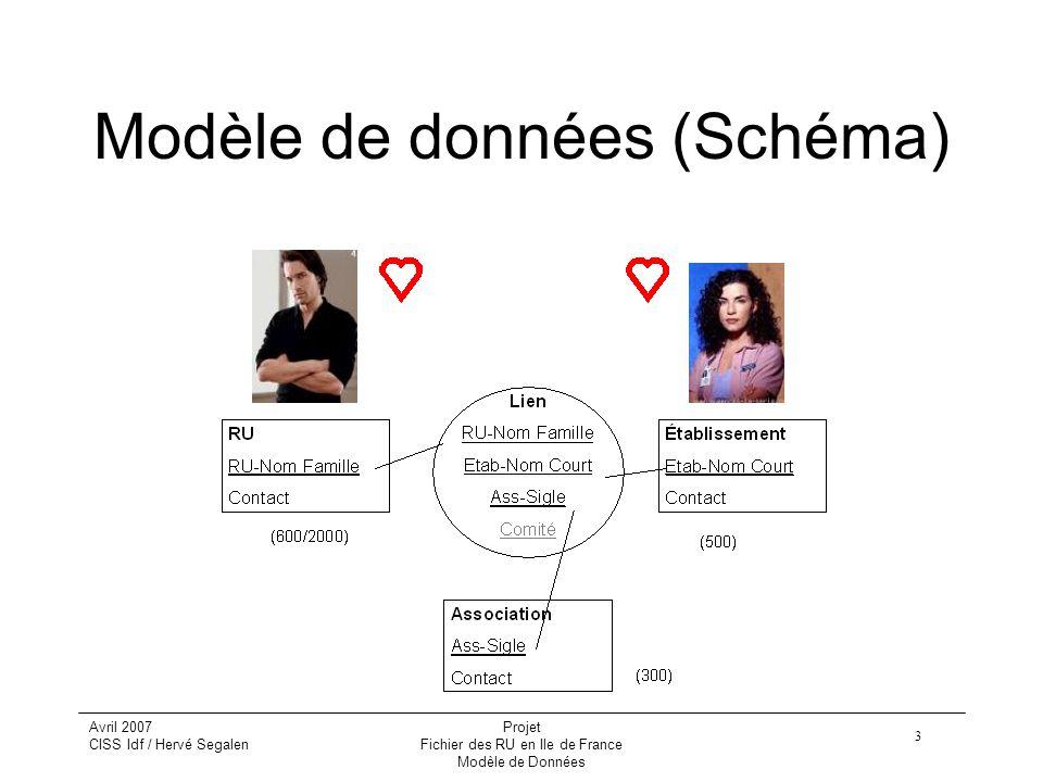 3 Avril 2007 CISS Idf / Hervé Segalen Projet Fichier des RU en Ile de France Modèle de Données Modèle de données (Schéma)