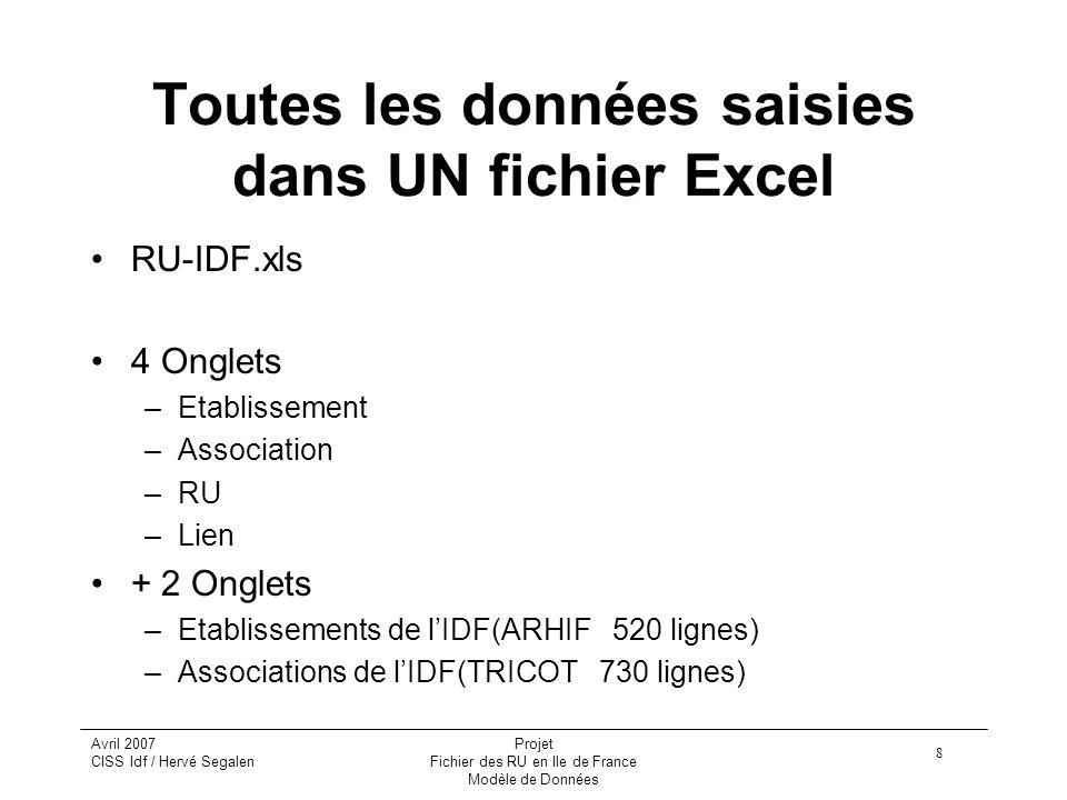 8 Avril 2007 CISS Idf / Hervé Segalen Projet Fichier des RU en Ile de France Modèle de Données Toutes les données saisies dans UN fichier Excel RU-IDF.xls 4 Onglets –Etablissement –Association –RU –Lien + 2 Onglets –Etablissements de l'IDF(ARHIF 520 lignes) –Associations de l'IDF(TRICOT 730 lignes)