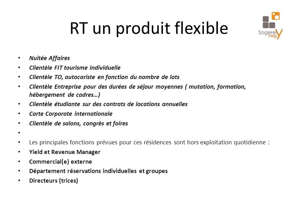 RT un produit flexible Nuitée Affaires Clientèle FIT tourisme individuelle Clientèle TO, autocariste en fonction du nombre de lots Clientèle Entrepris
