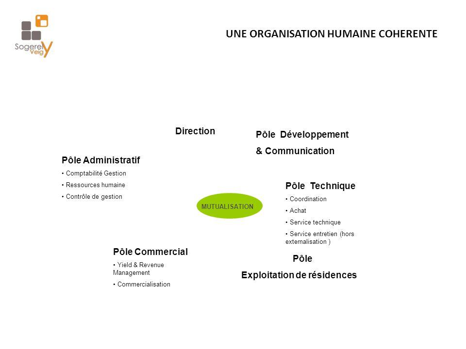 UNE ORGANISATION HUMAINE COHERENTE MUTUALISATION Pôle Administratif Comptabilité Gestion Ressources humaine Contrôle de gestion Pôle Technique Coordin