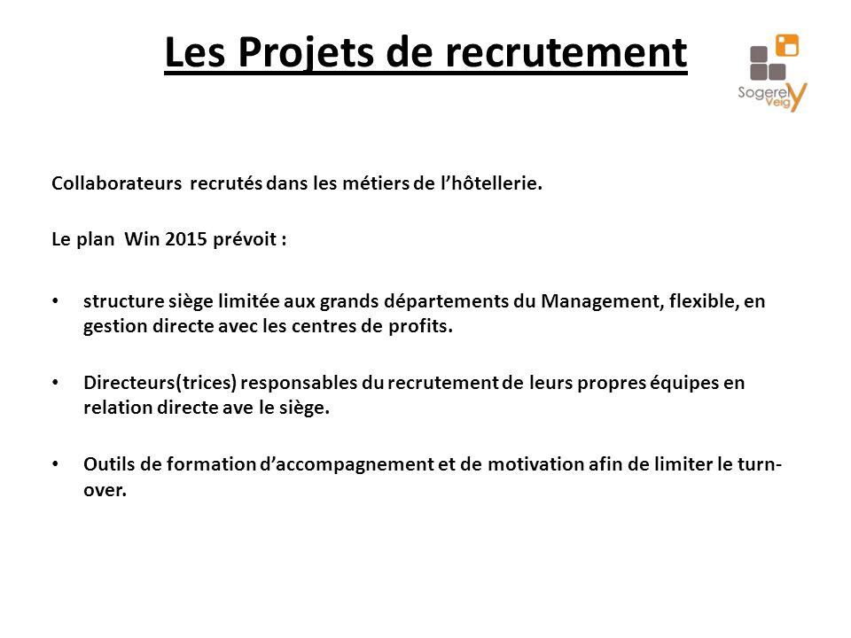 Les Projets de recrutement Collaborateurs recrutés dans les métiers de l'hôtellerie.