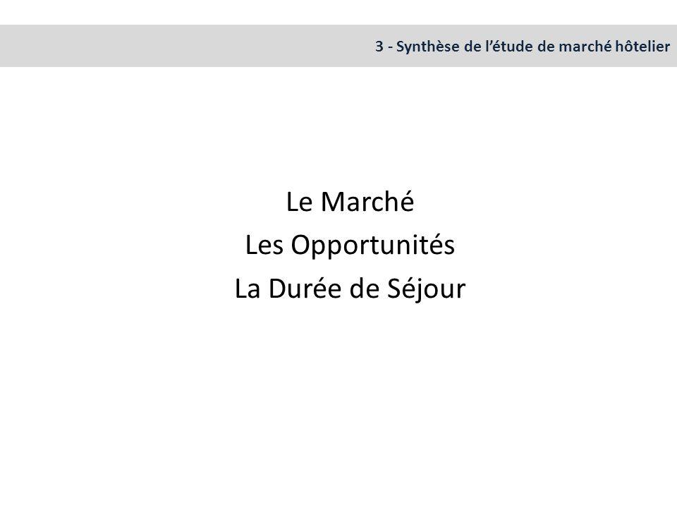 3 - Synthèse de l'étude de marché hôtelier Le Marché Les Opportunités La Durée de Séjour
