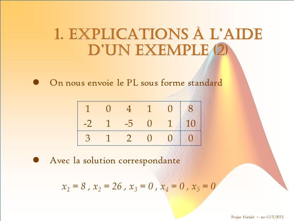 Projet Matlab – ex–IUT/BTS 1. Explications à l'aide d'un exemple (2) On nous envoie le PL sous forme standard Avec la solution correspondante x 1 = 8,
