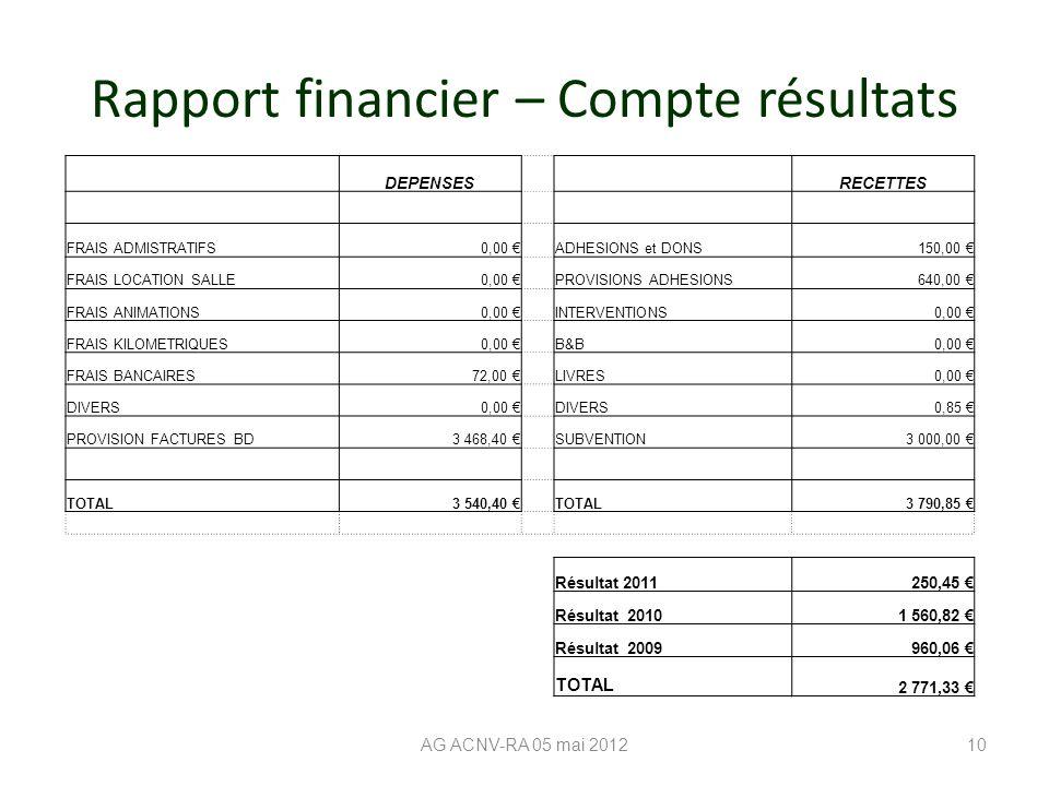 Rapport financier – Compte résultats AG ACNV-RA 05 mai 201210 DEPENSES RECETTES FRAIS ADMISTRATIFS0,00 € ADHESIONS et DONS150,00 € FRAIS LOCATION SALLE0,00 € PROVISIONS ADHESIONS640,00 € FRAIS ANIMATIONS0,00 € INTERVENTIONS0,00 € FRAIS KILOMETRIQUES0,00 € B&B0,00 € FRAIS BANCAIRES72,00 € LIVRES0,00 € DIVERS0,00 € DIVERS0,85 € PROVISION FACTURES BD3 468,40 € SUBVENTION3 000,00 € TOTAL3 540,40 € TOTAL3 790,85 € Résultat 2011 250,45 € Résultat 20101 560,82 € Résultat 2009960,06 € TOTAL 2 771,33 €
