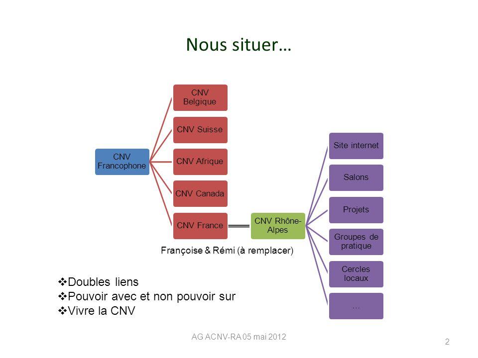 Nous situer… CNV Francophone CNV Belgique CNV SuisseCNV AfriqueCNV CanadaCNV France CNV Rhône- Alpes Site internetSalonsProjets Groupes de pratique Ce