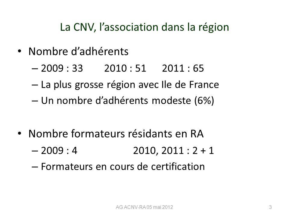 La CNV, l'association dans la région Nombre d'adhérents – 2009 : 332010 : 512011 : 65 – La plus grosse région avec Ile de France – Un nombre d'adhérents modeste (6%) Nombre formateurs résidants en RA – 2009 : 42010, 2011 : 2 + 1 – Formateurs en cours de certification AG ACNV-RA 05 mai 20123