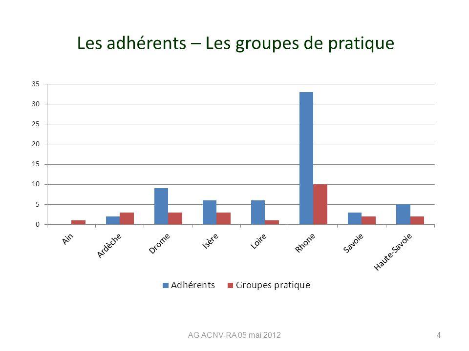 Les adhérents – Les groupes de pratique AG ACNV-RA 05 mai 20124