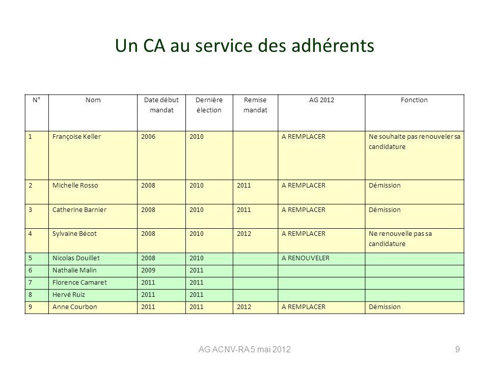Un CA au service des adhérents AG ACNV-RA 5 mai 20129 N°Nom Date début mandat Dernière élection Remise mandat AG 2012Fonction 1Françoise Keller2006201