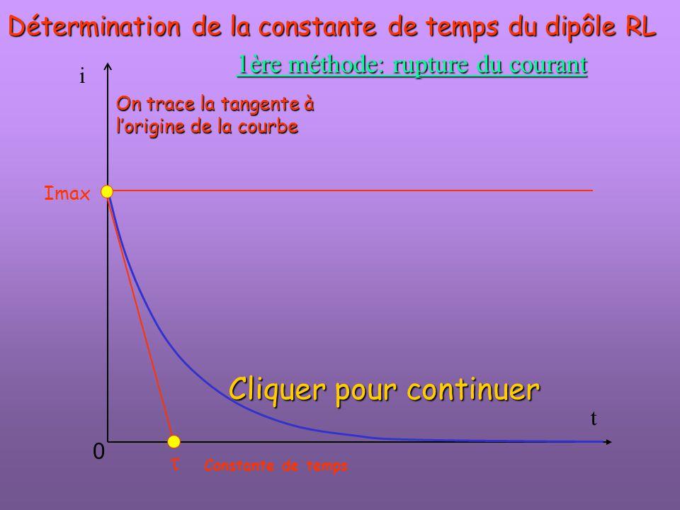 t i  Imax 0 Détermination de la constante de temps du dipôle RL 1ère méthode: rupture du courant On trace la tangente à l'origine de la courbe Consta