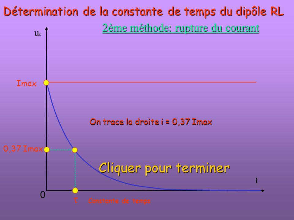 t ucuc  Imax 0 Détermination de la constante de temps du dipôle RL 2ème méthode: rupture du courant On trace la droite i = 0,37 Imax Constante de tem