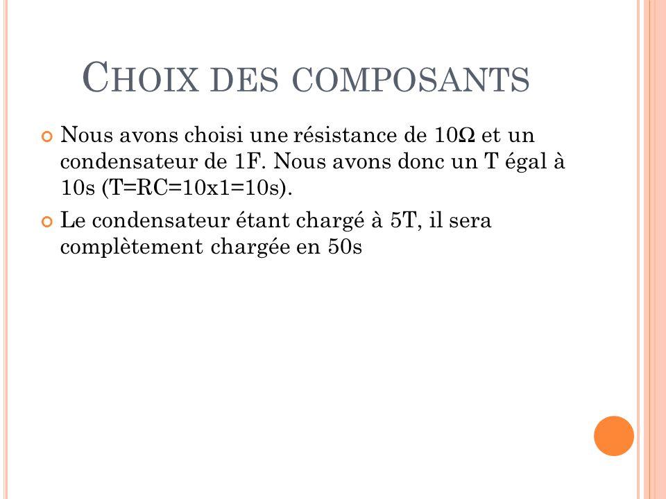 C HOIX DES COMPOSANTS Nous avons choisi une résistance de 10Ω et un condensateur de 1F. Nous avons donc un Τ égal à 10s (Τ=RC=10x1=10s). Le condensate