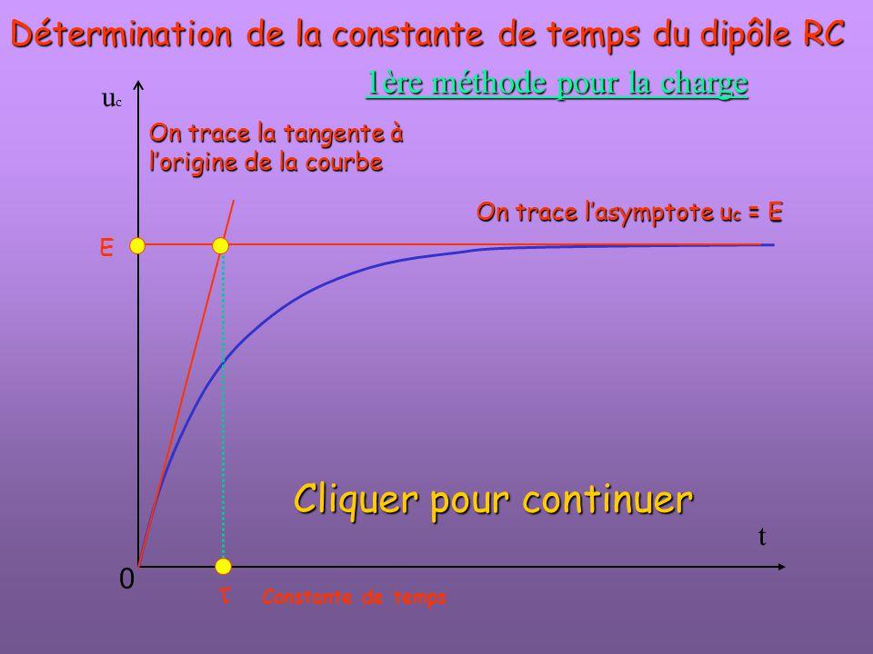 t ucuc  E 0 Détermination de la constante de temps du dipôle RC On trace l'asymptote u c = E 1ère méthode pour la charge On trace la tangente à l'ori