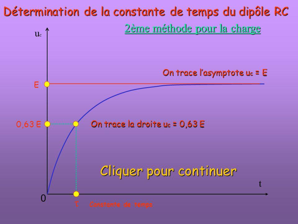 t ucuc  E 0 Détermination de la constante de temps du dipôle RC On trace l'asymptote u c = E 2ème méthode pour la charge On trace la droite u c = 0,6