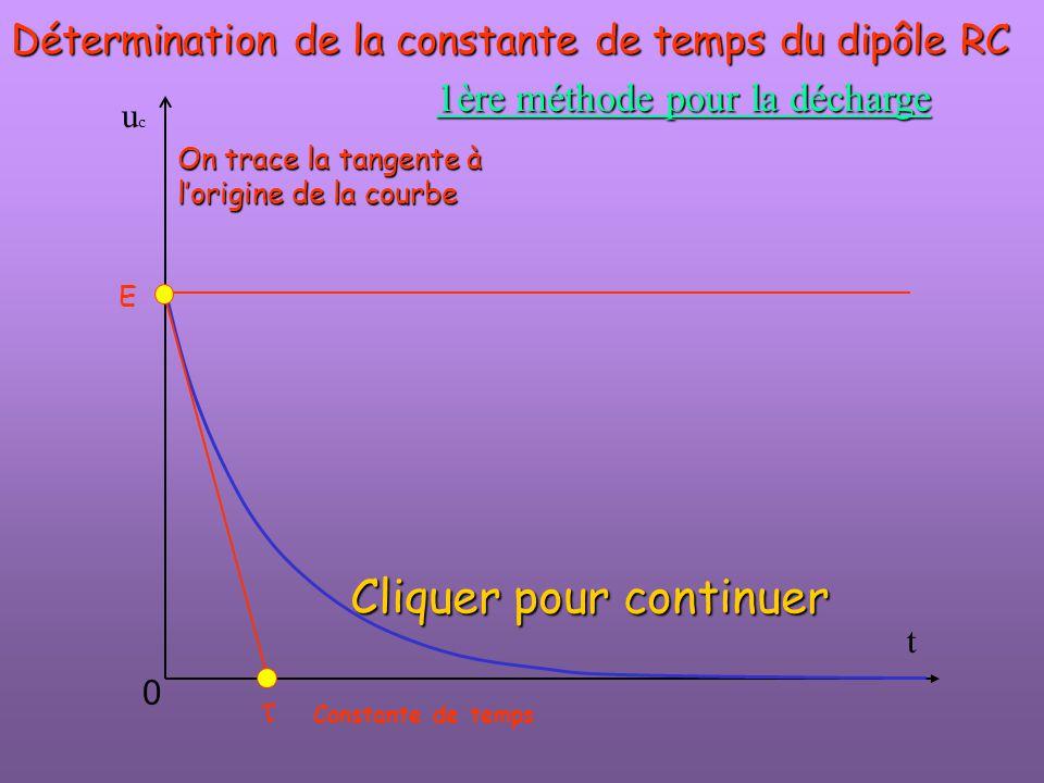 t ucuc  E 0 Détermination de la constante de temps du dipôle RC 1ère méthode pour la décharge On trace la tangente à l'origine de la courbe Constante