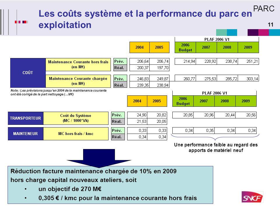 11 Les coûts système et la performance du parc en exploitation Réduction facture maintenance chargée de 10% en 2009 hors charge capital nouveaux ateli