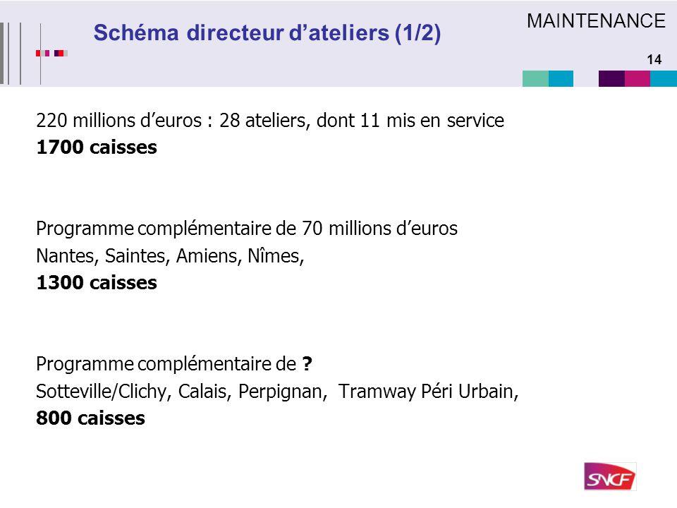 14 220 millions d'euros : 28 ateliers, dont 11 mis en service 1700 caisses Programme complémentaire de 70 millions d'euros Nantes, Saintes, Amiens, Nî