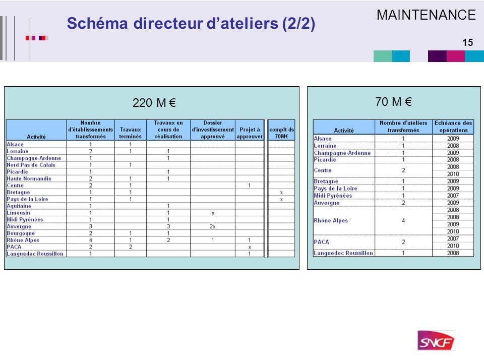 15 Schéma directeur d'ateliers (2/2) 220 M € 70 M € MAINTENANCE