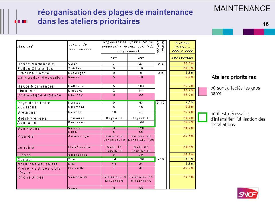16 réorganisation des plages de maintenance dans les ateliers prioritaires où sont affectés les gros parcs MAINTENANCE où il est nécessaire d'intensif