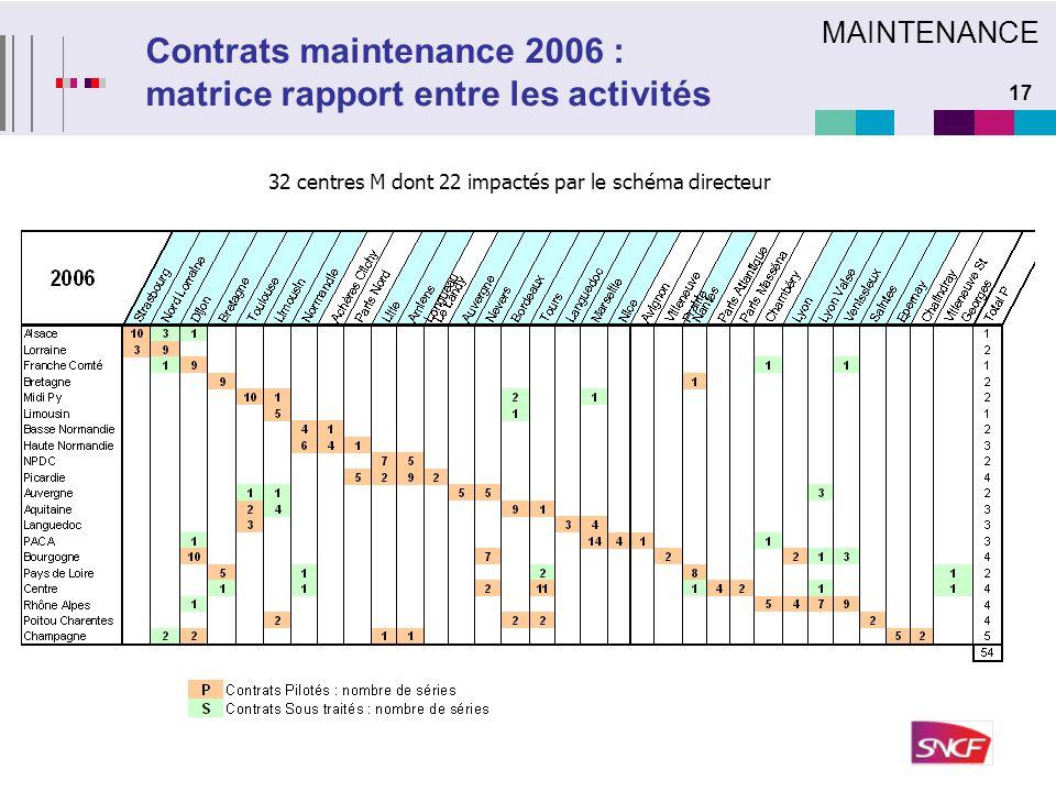 17 Contrats maintenance 2006 : matrice rapport entre les activités MAINTENANCE 32 centres M dont 22 impactés par le schéma directeur