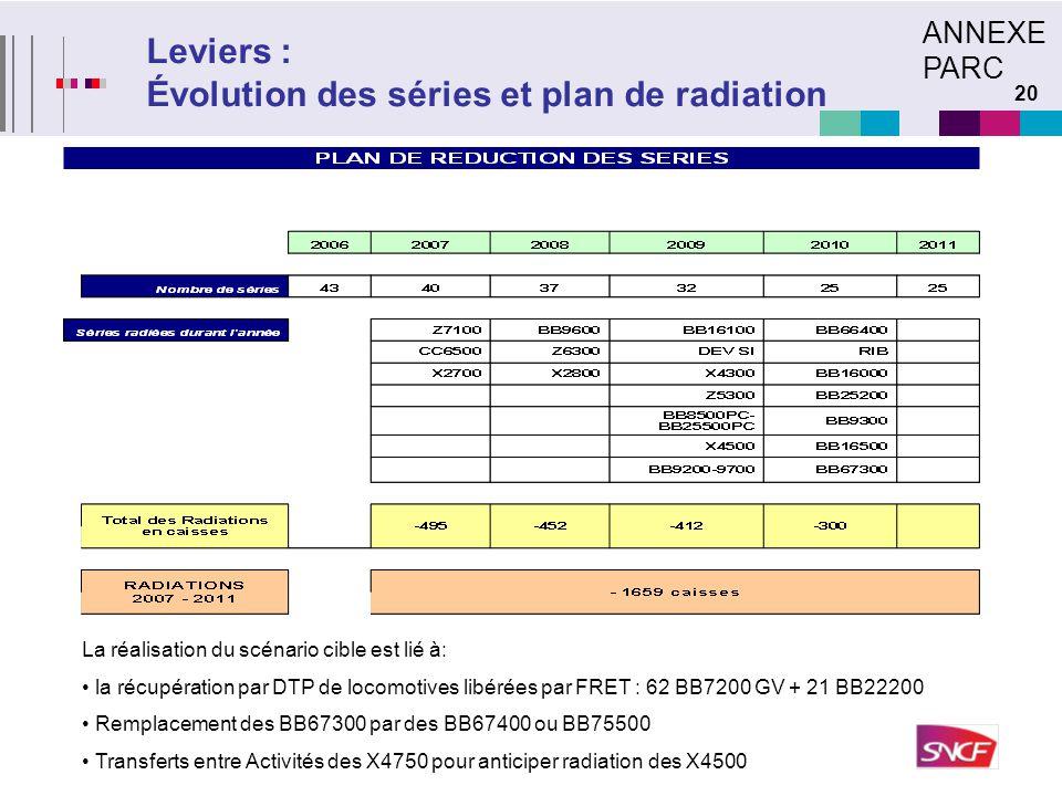 20 Leviers : Évolution des séries et plan de radiation La réalisation du scénario cible est lié à: la récupération par DTP de locomotives libérées par